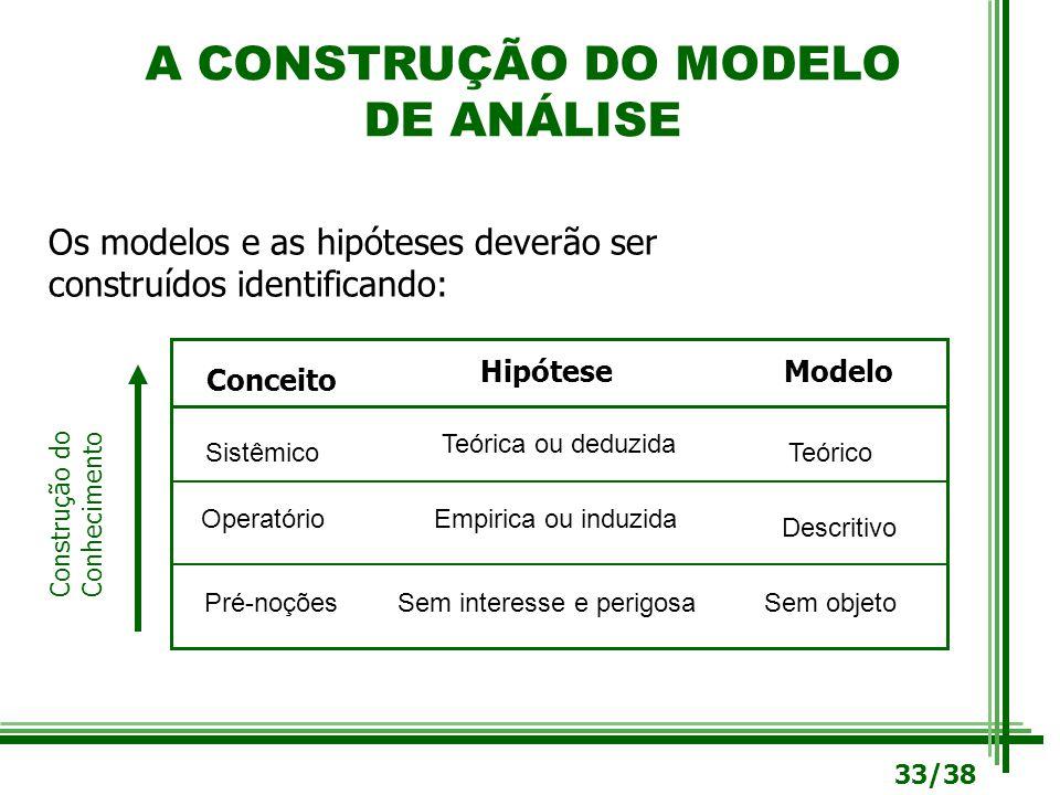 A CONSTRUÇÃO DO MODELO DE ANÁLISE