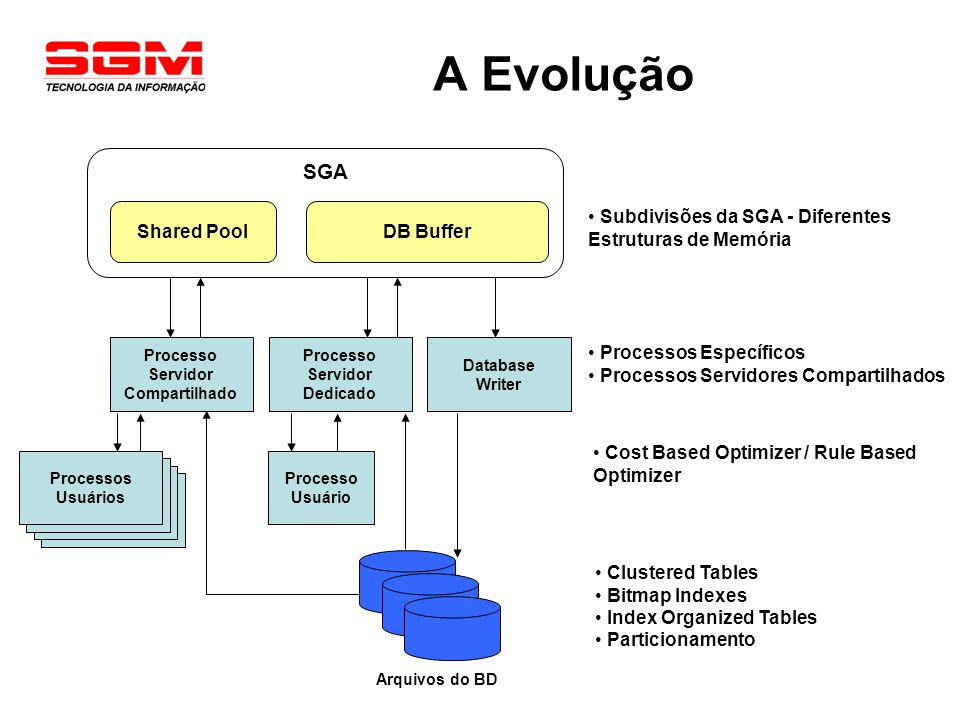 A Evolução SGA Shared Pool DB Buffer