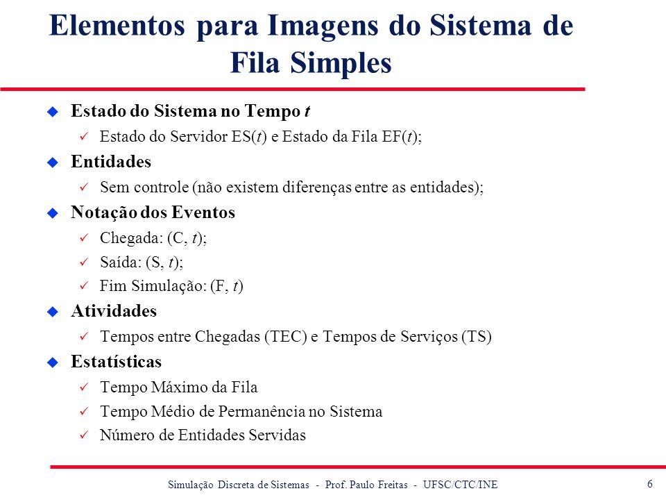 Elementos para Imagens do Sistema de Fila Simples