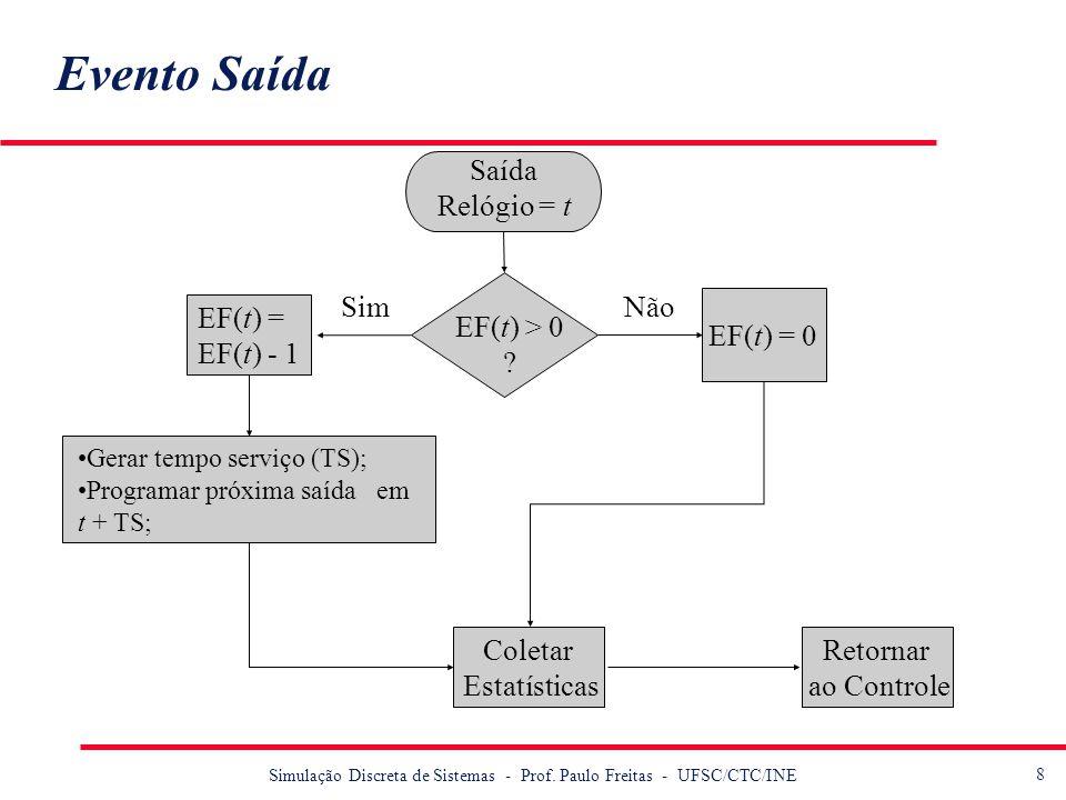Evento Saída Saída Relógio = t Sim Não EF(t) = EF(t) - 1 EF(t) > 0