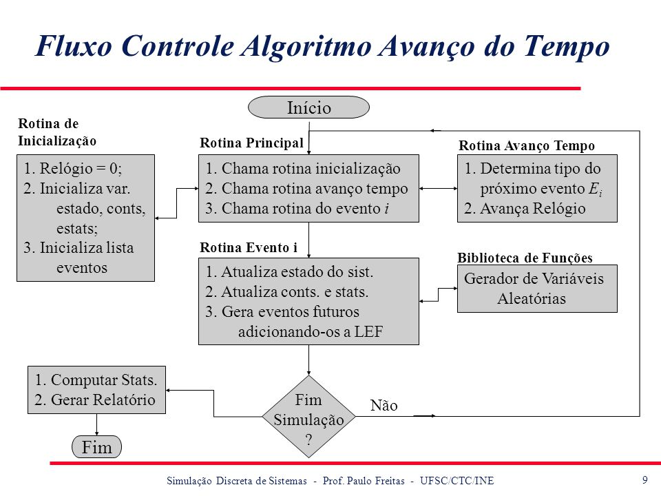 Fluxo Controle Algoritmo Avanço do Tempo