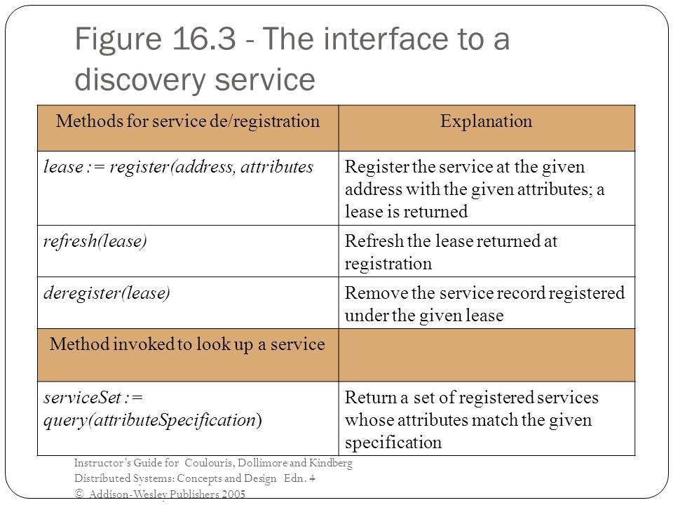Figure 16.3 - The interface to a discovery service