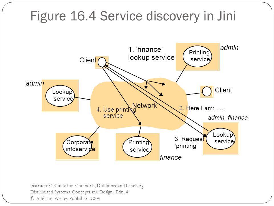 Figure 16.4 Service discovery in Jini
