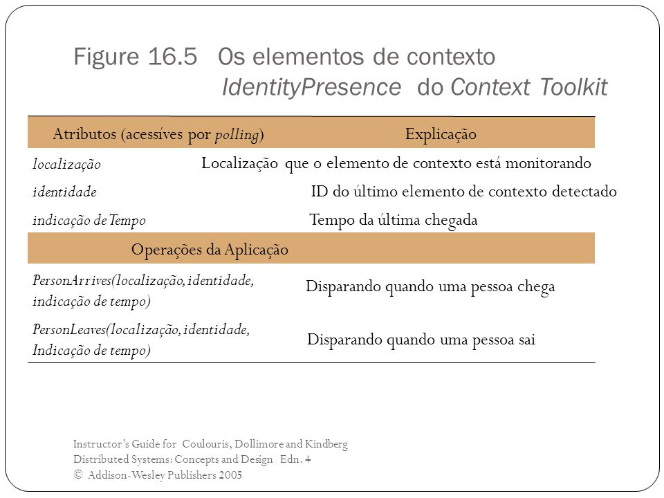 Figure 16.5 Os elementos de contexto IdentityPresence do Context Toolkit