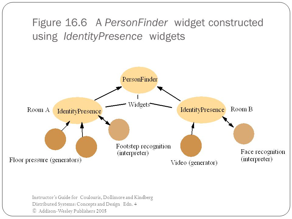 Figure 16.6 A PersonFinder widget constructed using IdentityPresence widgets