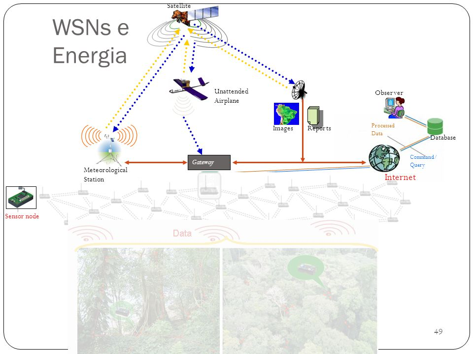 WSNs e Energia Internet Data Gateway Database Observer Satellite