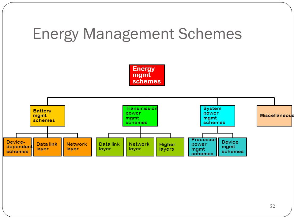 Energy Management Schemes