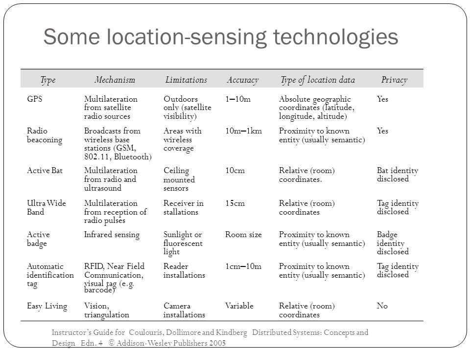 Some location-sensing technologies