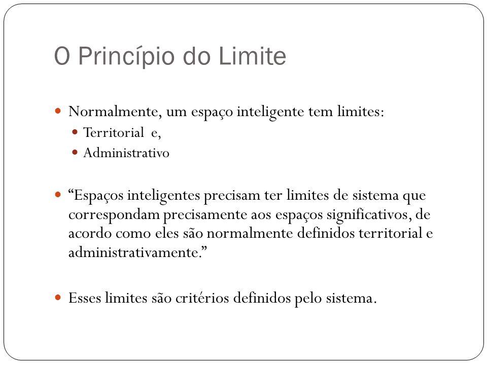 O Princípio do Limite Normalmente, um espaço inteligente tem limites: