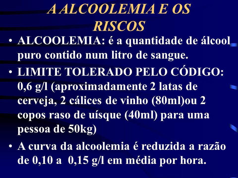 A ALCOOLEMIA E OS RISCOS