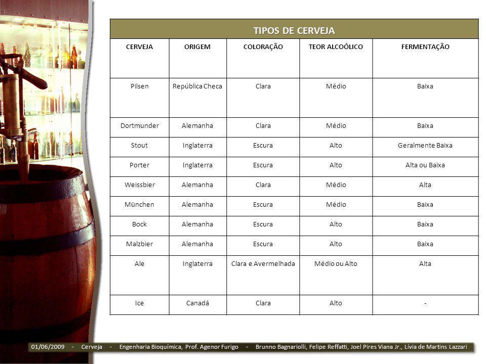 TIPOS DE CERVEJA CERVEJA ORIGEM COLORAÇÃO TEOR ALCOÓLICO FERMENTAÇÃO