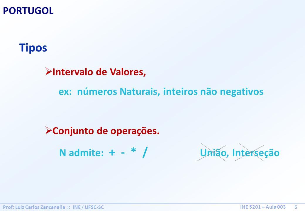 Tipos PORTUGOL Intervalo de Valores,