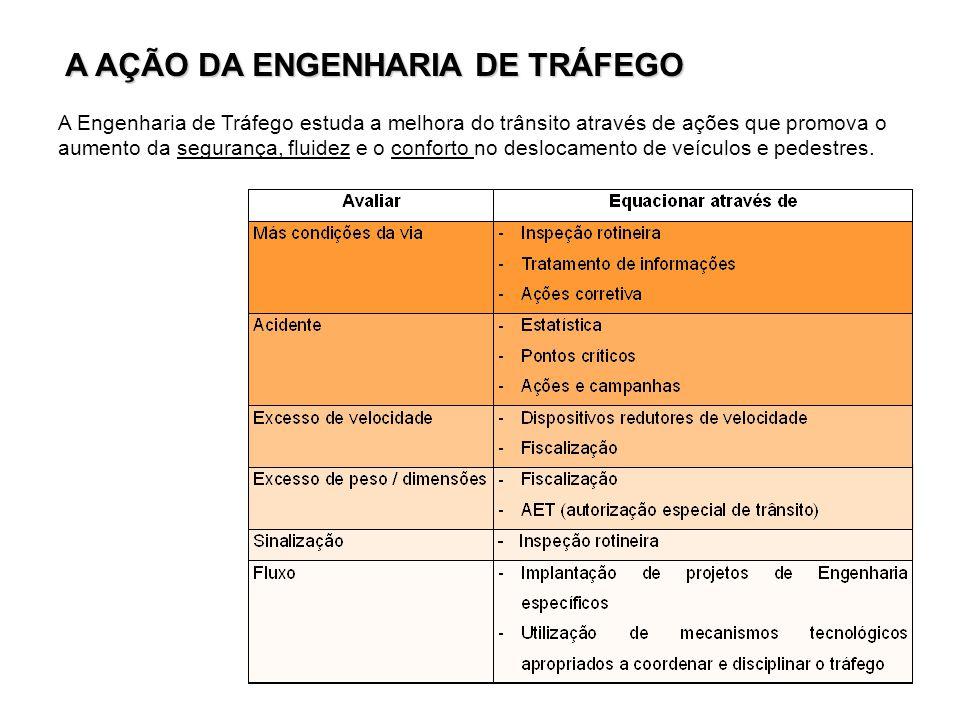 A AÇÃO DA ENGENHARIA DE TRÁFEGO
