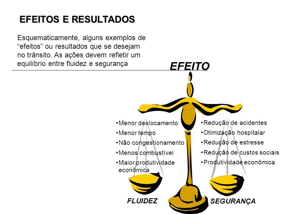 EFEITO EFEITOS E RESULTADOS