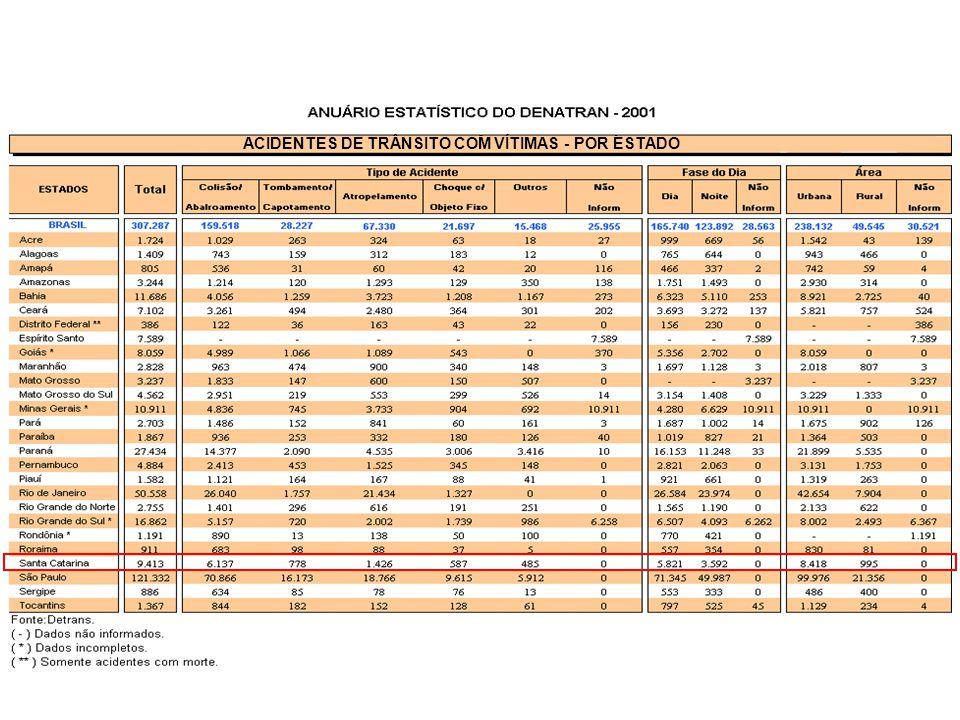 ACIDENTES DE TRÂNSITO COM VÍTIMAS - POR ESTADO