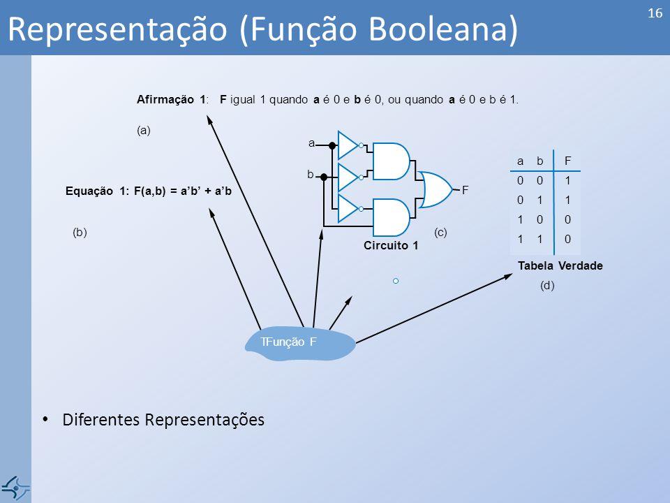 Representação (Função Booleana)