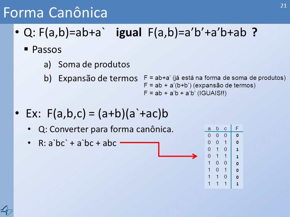 Forma Canônica Q: F(a,b)=ab+a` igual F(a,b)=a'b'+a'b+ab
