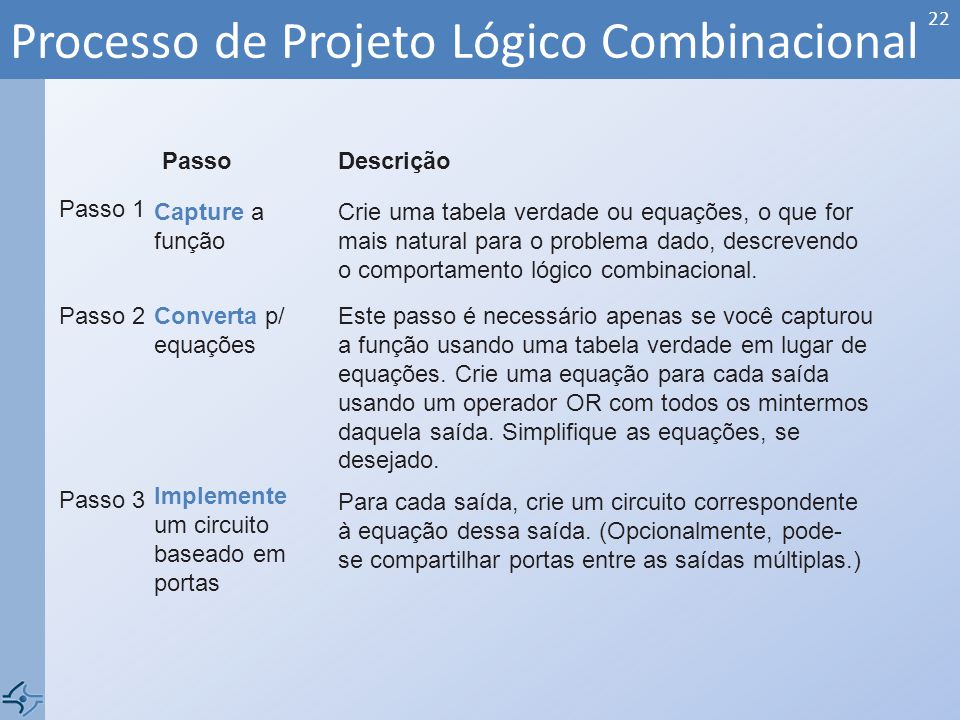 Processo de Projeto Lógico Combinacional