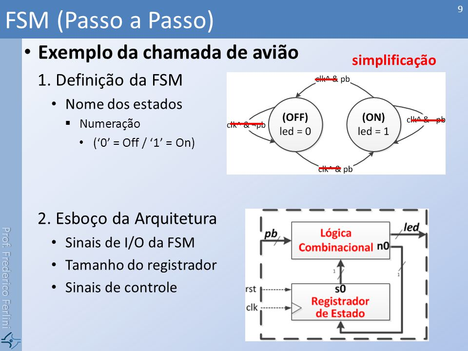 FSM (Passo a Passo) Exemplo da chamada de avião Definição da FSM