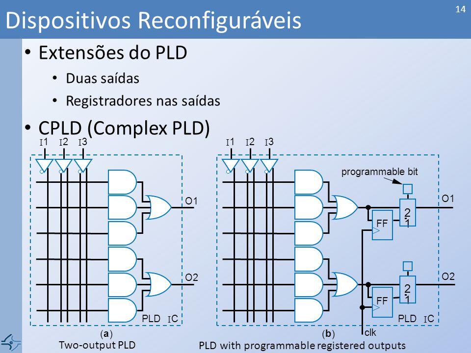 Dispositivos Reconfiguráveis