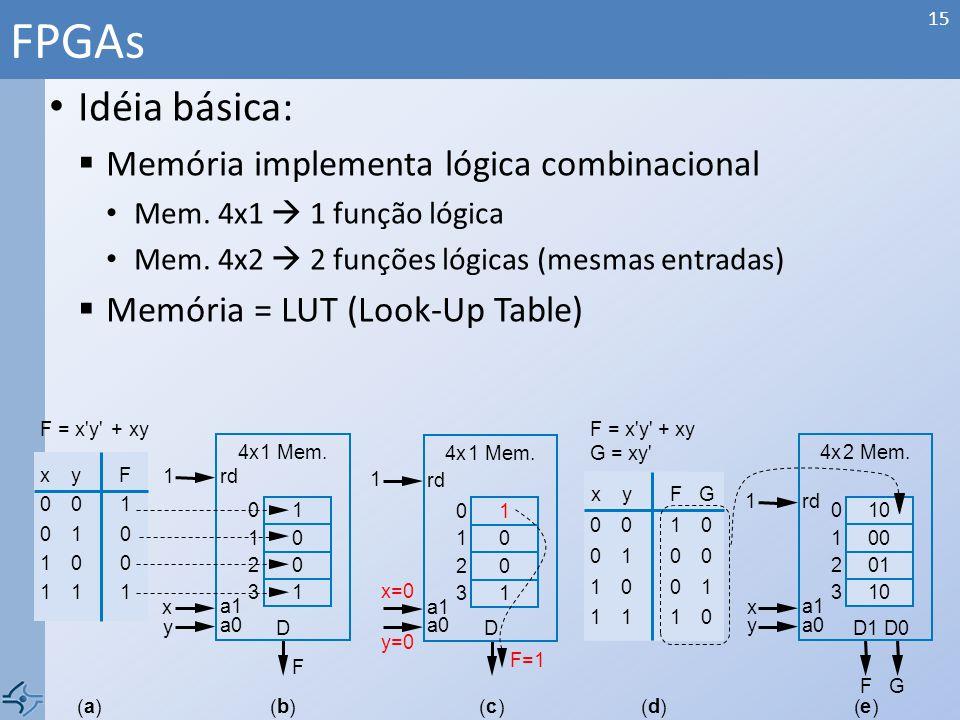 FPGAs Idéia básica: Memória implementa lógica combinacional