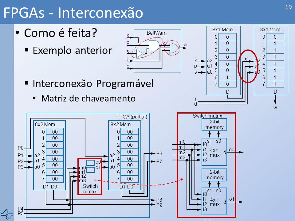 FPGAs - Interconexão Como é feita Exemplo anterior