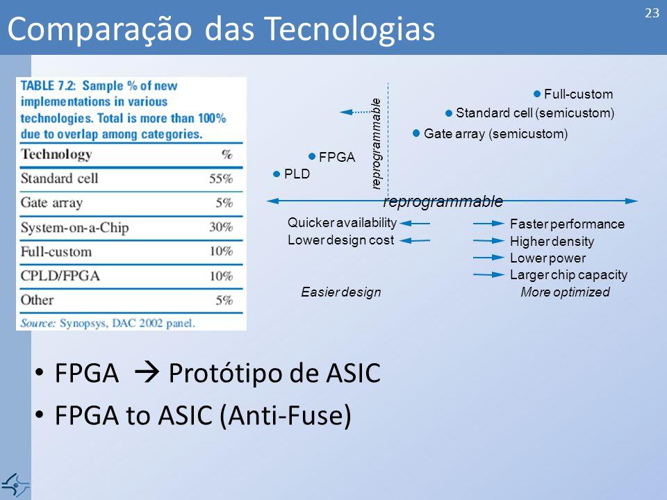 Comparação das Tecnologias