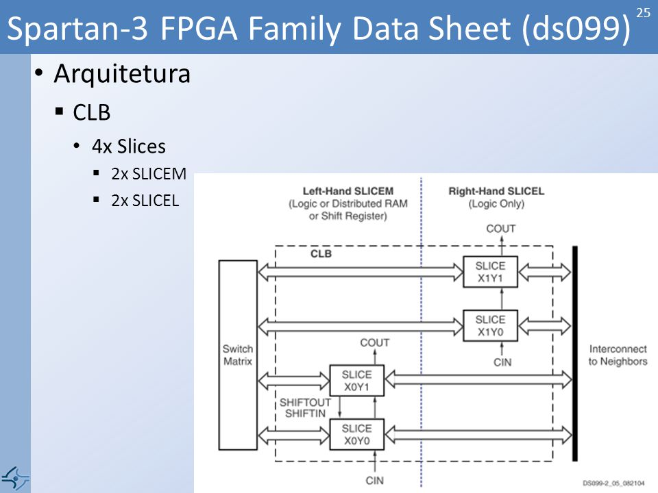Spartan-3 FPGA Family Data Sheet (ds099)
