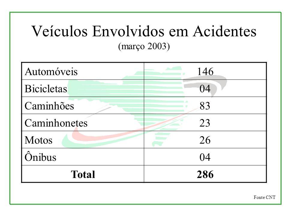 Veículos Envolvidos em Acidentes (março 2003)