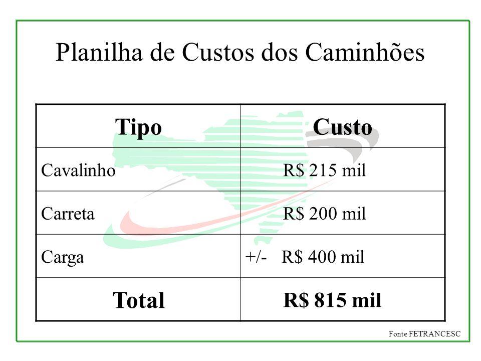 Planilha de Custos dos Caminhões