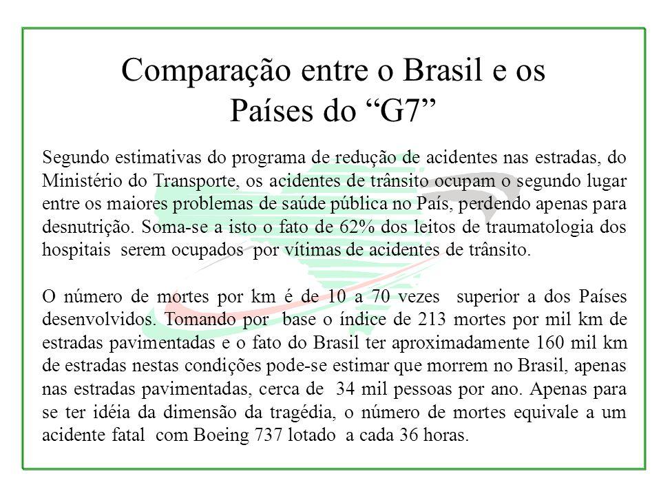 Comparação entre o Brasil e os