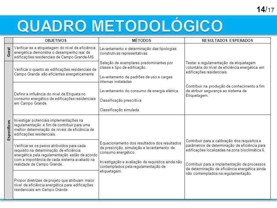 QUADRO METODOLÓGICO OBJETIVOS MÉTODOS RESULTADOS ESPERADOS Geral