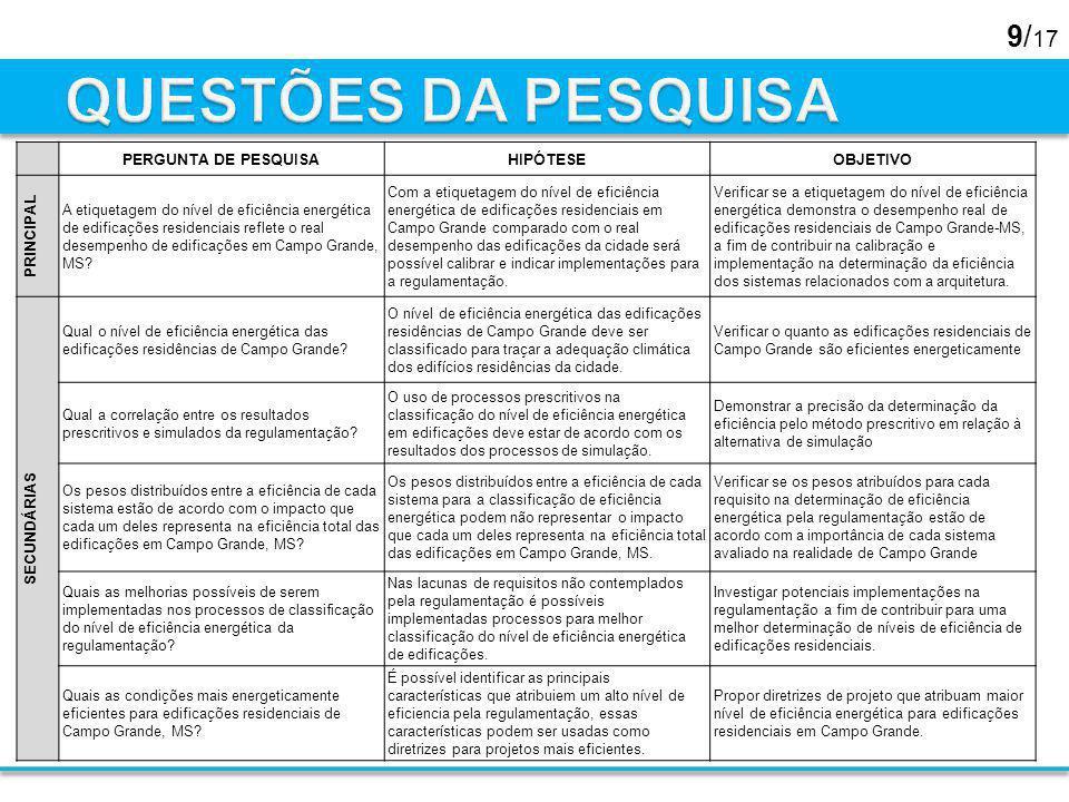 QUESTÕES DA PESQUISA PERGUNTA DE PESQUISA HIPÓTESE OBJETIVO PRINCIPAL