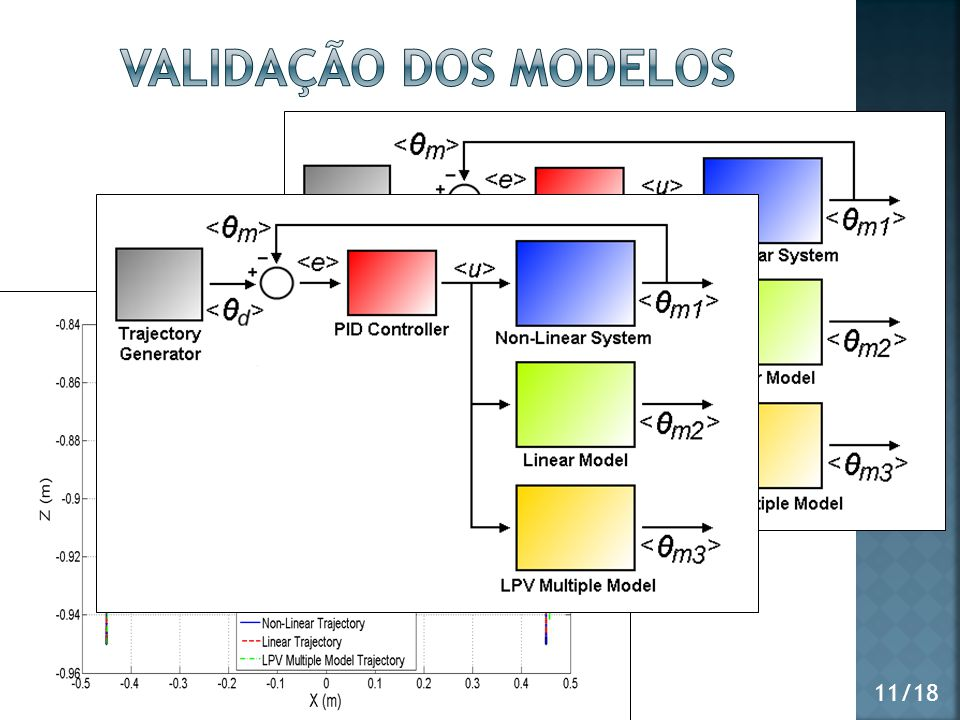Validação dos modelos