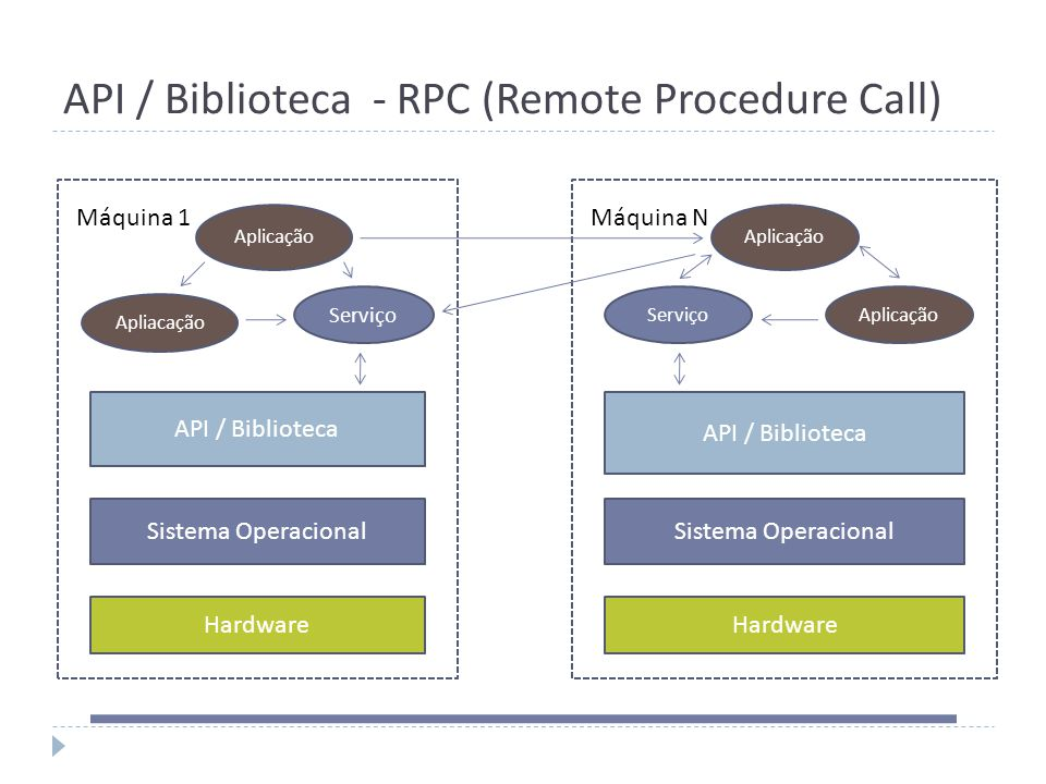 API / Biblioteca - RPC (Remote Procedure Call)