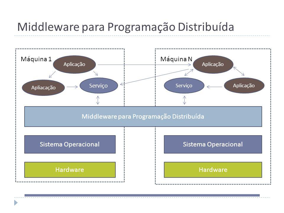 Middleware para Programação Distribuída