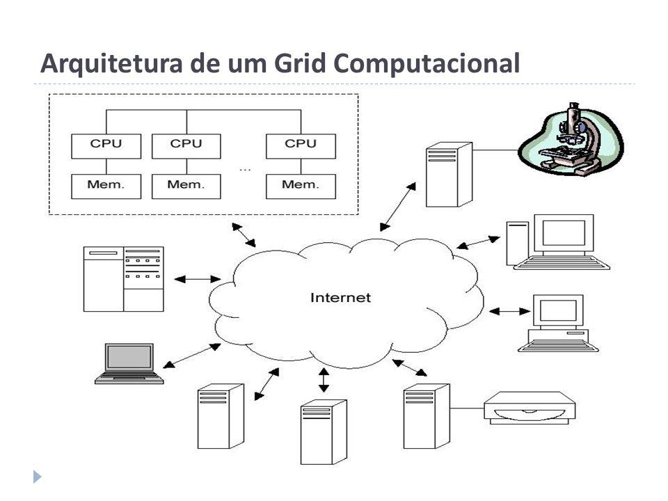 Arquitetura de um Grid Computacional