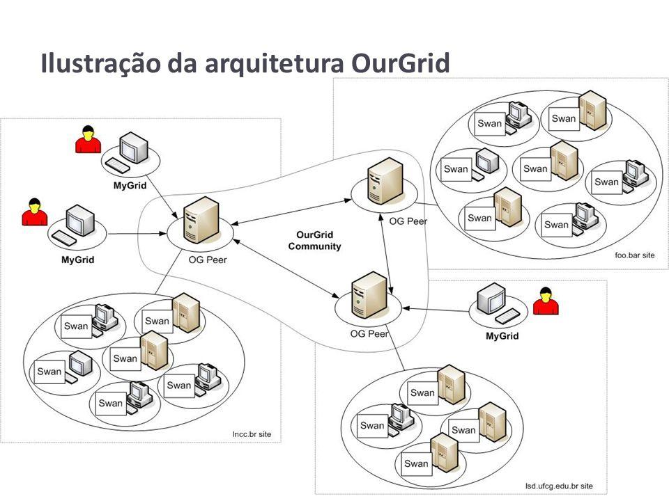 Ilustração da arquitetura OurGrid