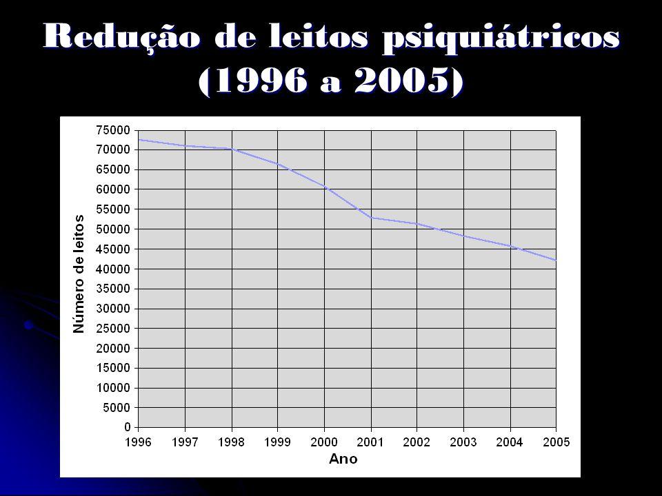Redução de leitos psiquiátricos (1996 a 2005)
