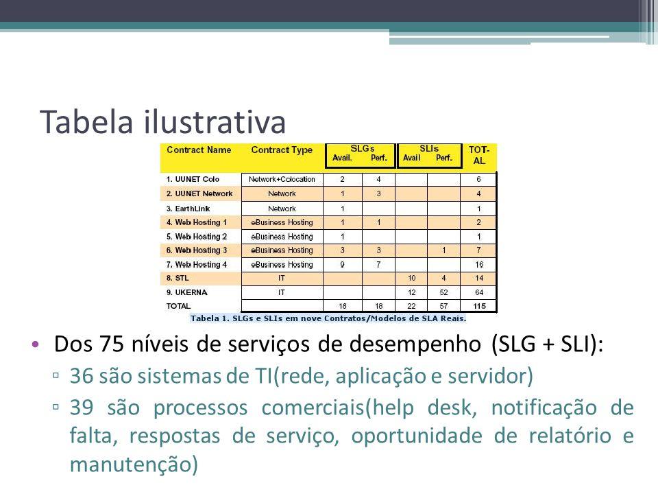Tabela ilustrativa Dos 75 níveis de serviços de desempenho (SLG + SLI): 36 são sistemas de TI(rede, aplicação e servidor)