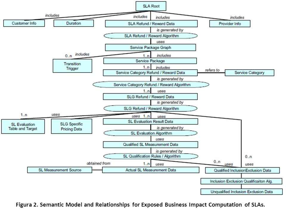 Figura 2. Semantic Model and Relationships for Exposed Business Impact Computation of SLAs.