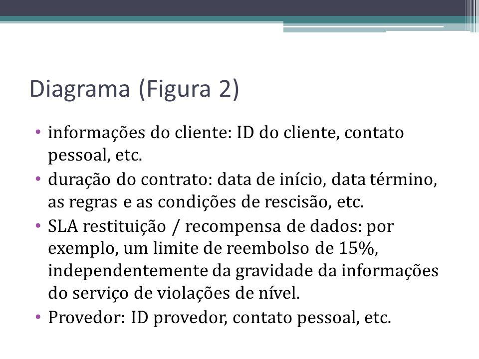 Diagrama (Figura 2) informações do cliente: ID do cliente, contato pessoal, etc.