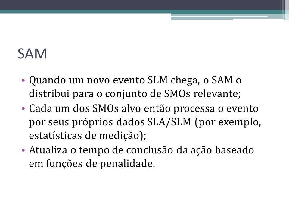 SAM Quando um novo evento SLM chega, o SAM o distribui para o conjunto de SMOs relevante;