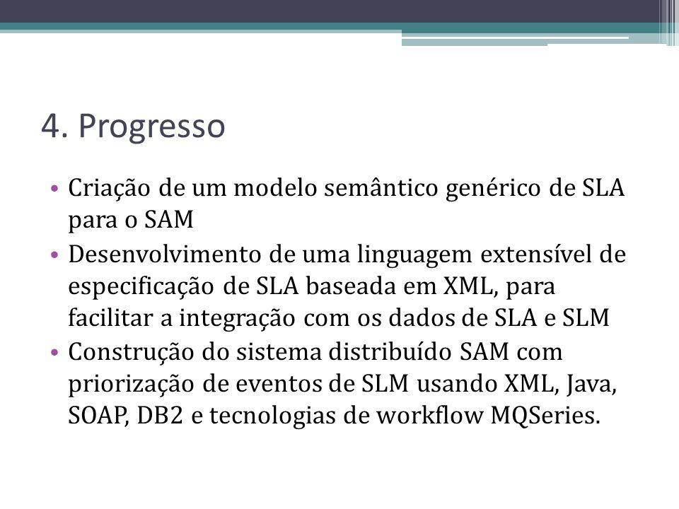 4. Progresso Criação de um modelo semântico genérico de SLA para o SAM