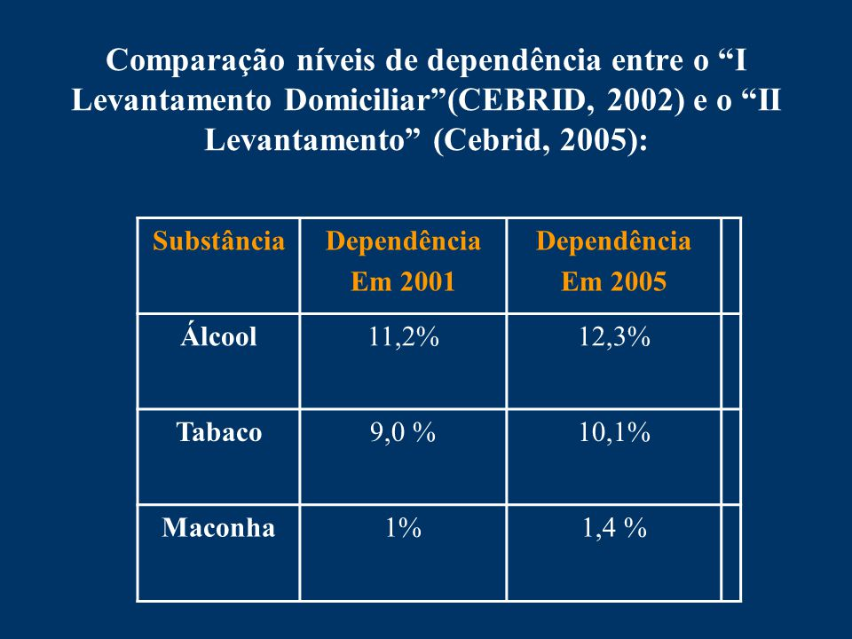 Comparação níveis de dependência entre o I Levantamento Domiciliar (CEBRID, 2002) e o II Levantamento (Cebrid, 2005):