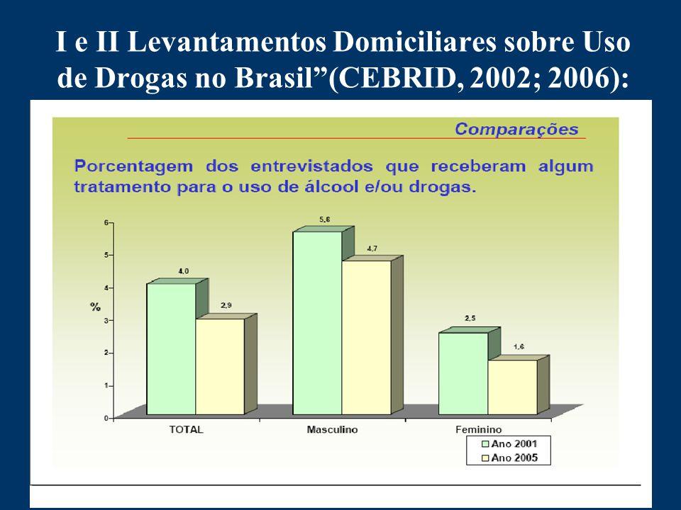 I e II Levantamentos Domiciliares sobre Uso de Drogas no Brasil (CEBRID, 2002; 2006):