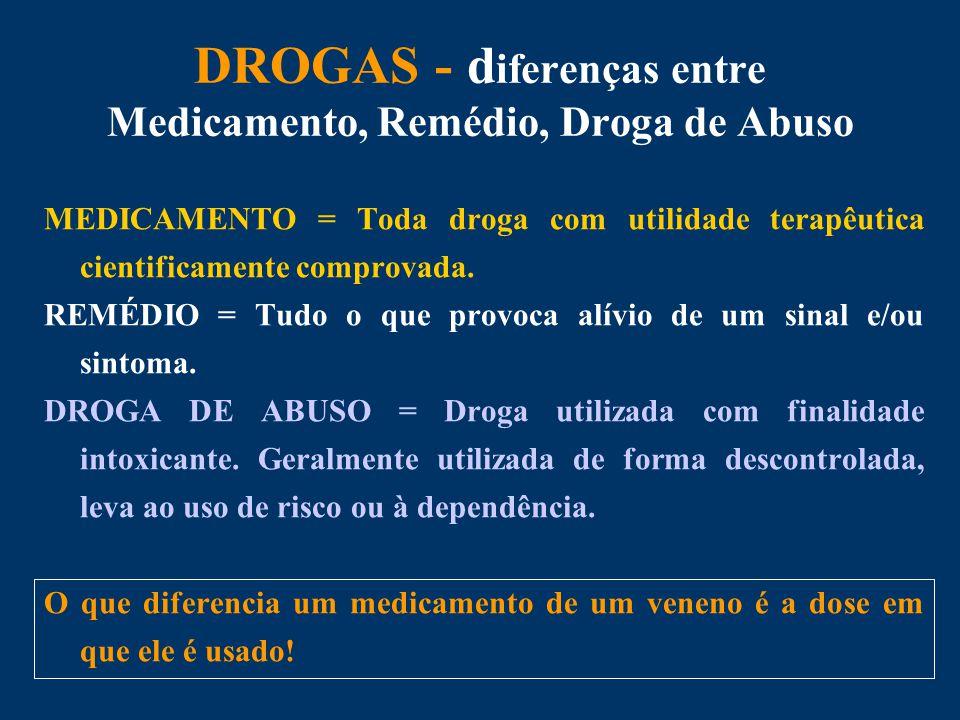 DROGAS - diferenças entre Medicamento, Remédio, Droga de Abuso