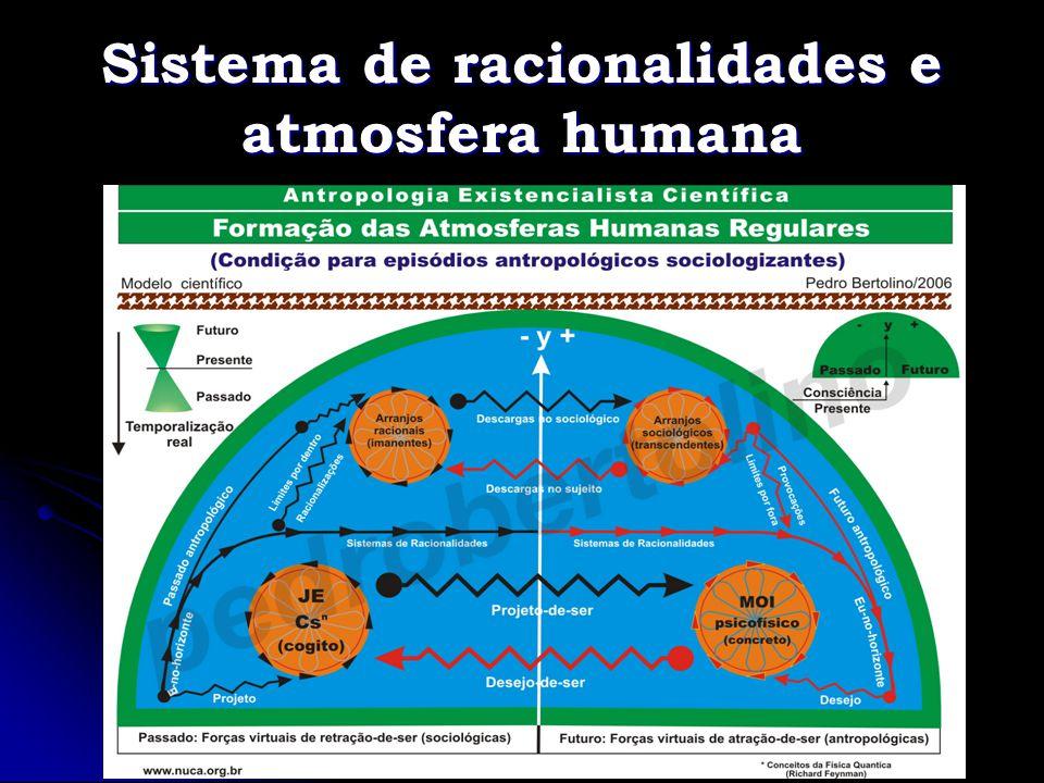 Sistema de racionalidades e atmosfera humana