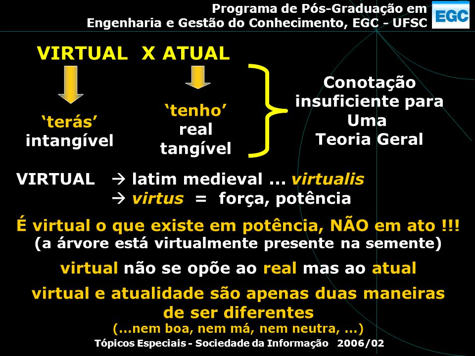 VIRTUAL X ATUAL Conotação insuficiente para Uma 'tenho' Teoria Geral
