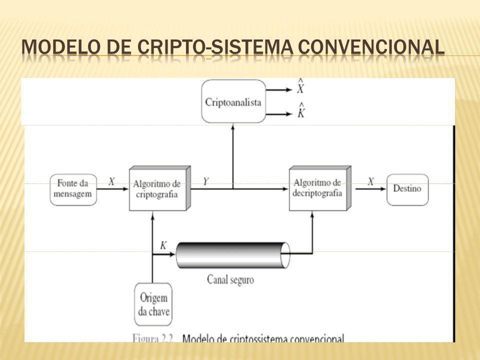 Modelo de Cripto-Sistema Convencional